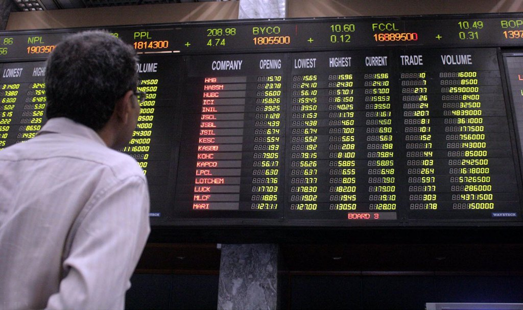 PSX gains 613.17 points to close at 39,871.61 points