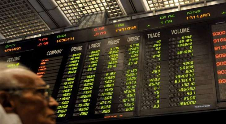 PSX gains 329.07 points to close at 43,416.70 points